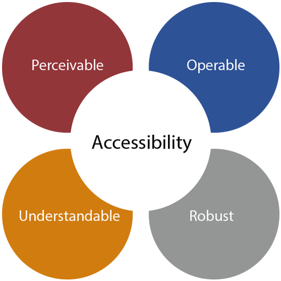 accessibility Feature